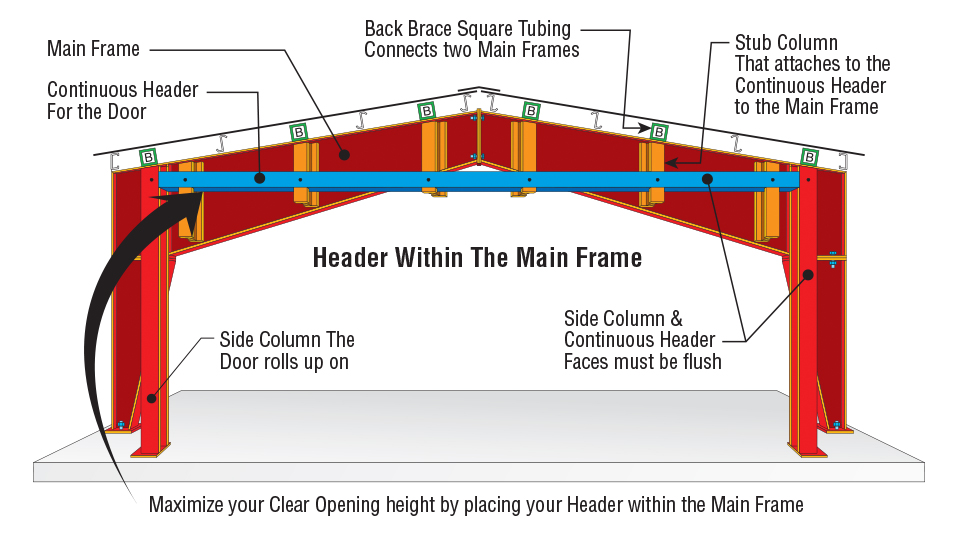 Header within Main frame Endwall