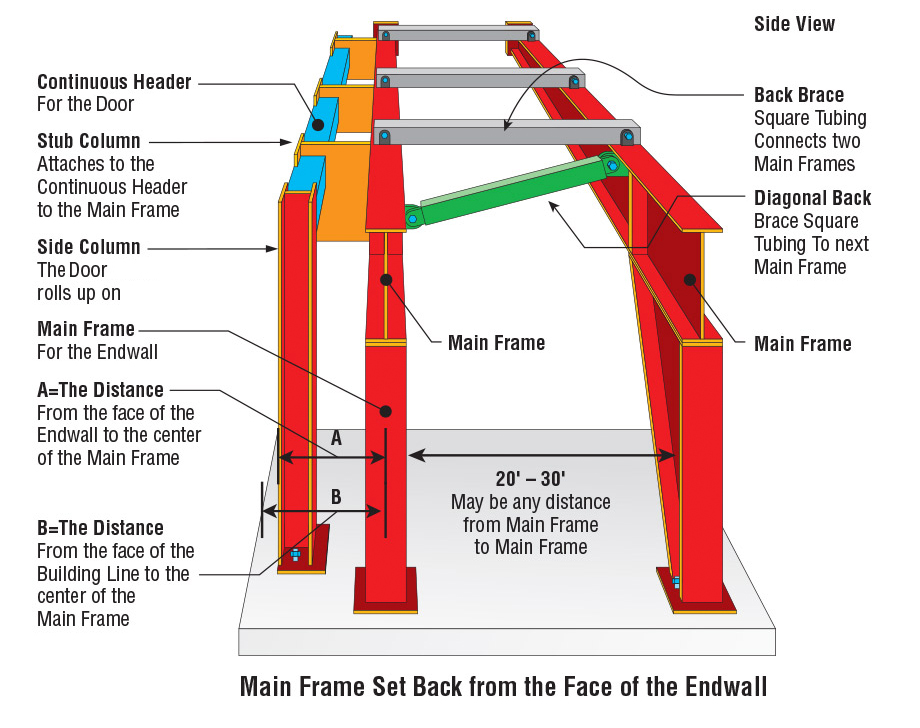 Main Frame set back from the Face of the Endwall