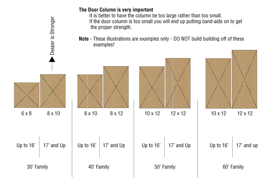 Different Size Columns - Building Info Chart