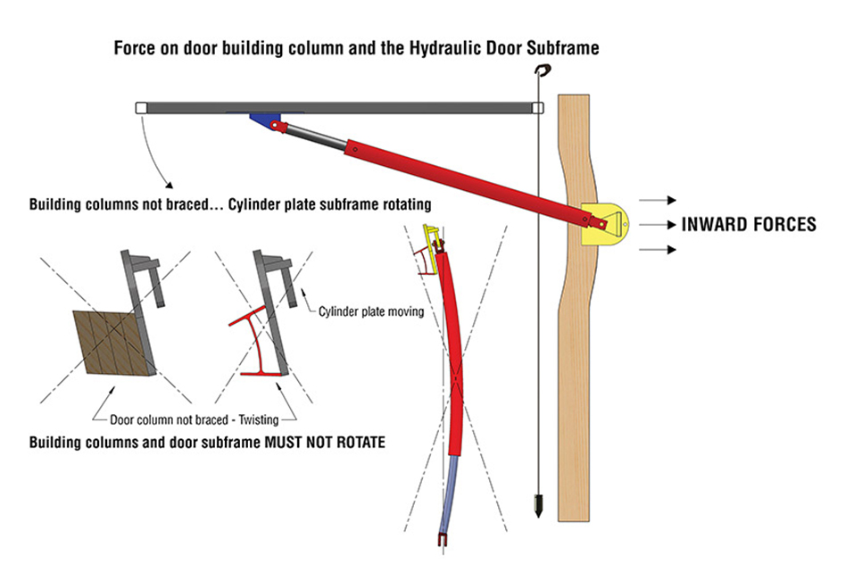 Inward Force of Hydraulic Door on Endwall