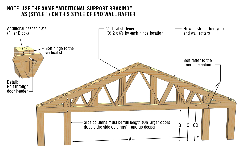 Strength Endwall - Rafters on Both Side of Building Columns