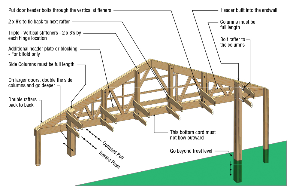 Strength Endwall with Back-to-Back Rafters